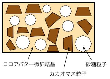 チョコレートの模式図